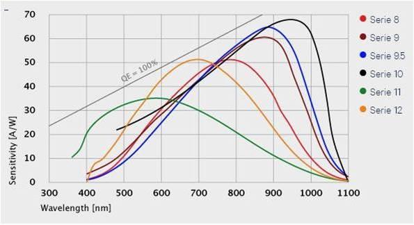 Спектральная чувствительность (T=typ. 23 °C, M=100)
