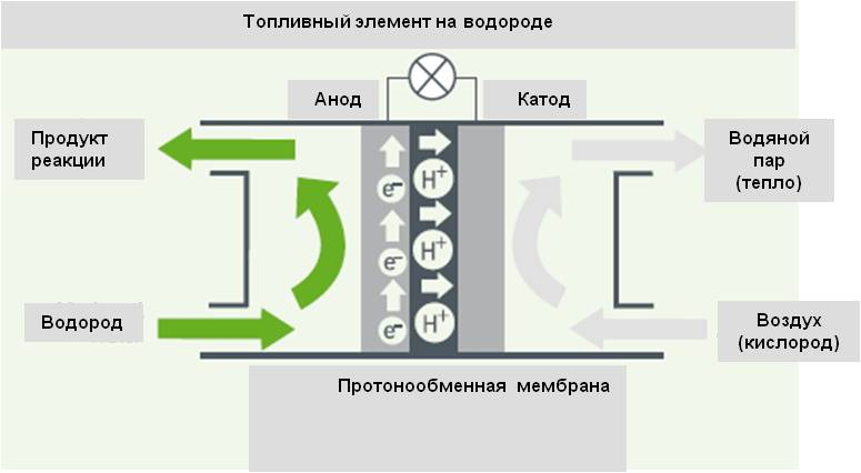 Рис. 1. Принцип действия топливного элемента